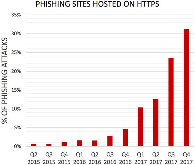 phishing saas