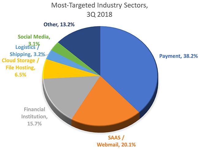 Phishing Activity Trends Report