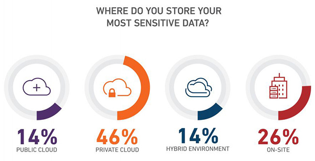 highly sensitive data in the cloud