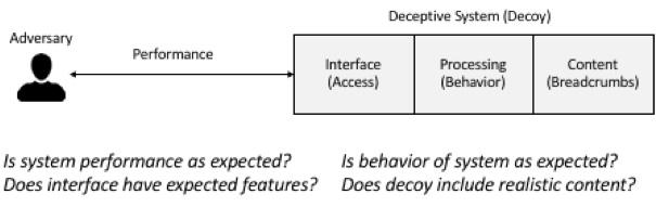 deception technology authenticity