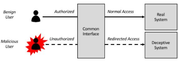 introduction deception technology