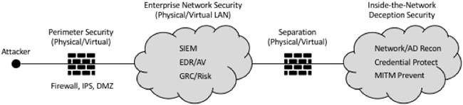 Attivo Networks solution