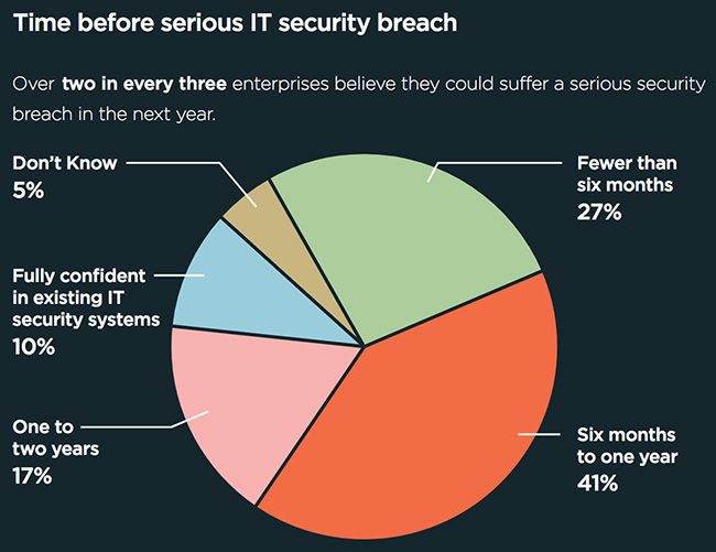 businesses expect security breach