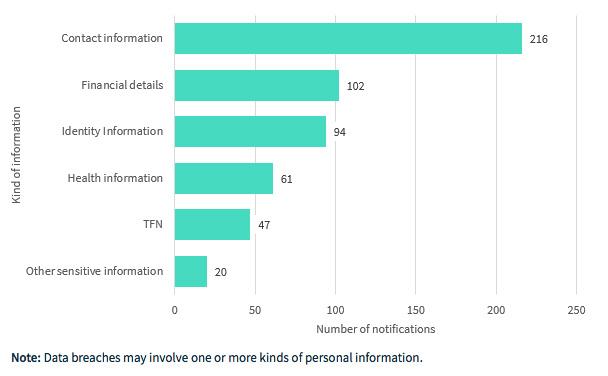 data breaches Australia