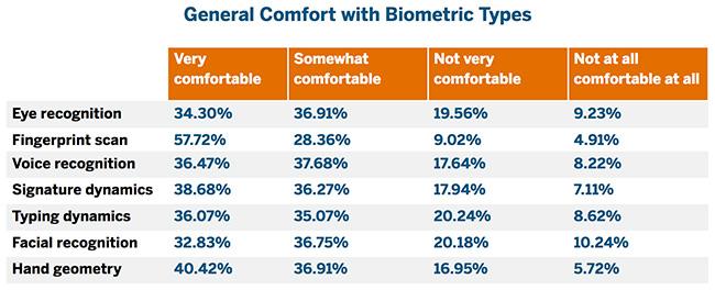biometrics consumers comfortable