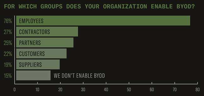 byod mobile device security