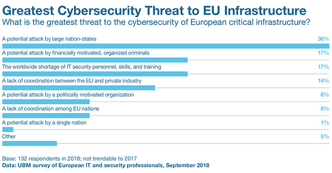 challenges infosec pros europe