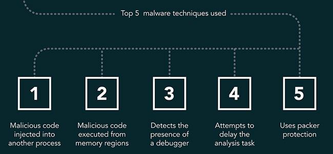intelligence sharing fight cybercrime