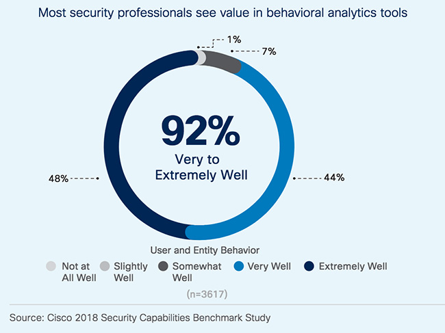 Cisco 2018 Annual Cybersecurity Report