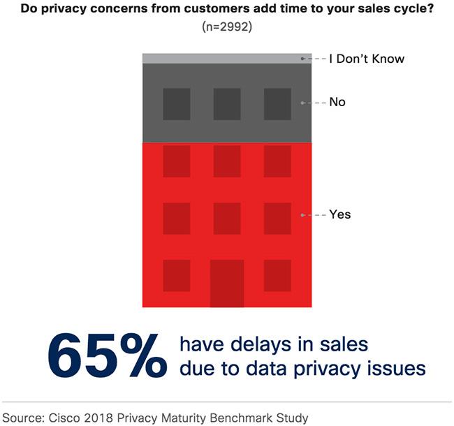 good privacy