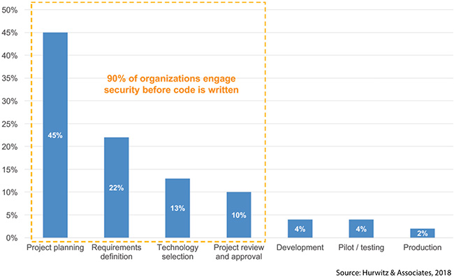 build security into cloud strategy
