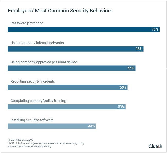 cybersecurity best practices beyond company policies