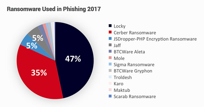 2018 Cofense Malware Review