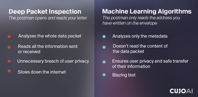 ensuring privacy with machine learning