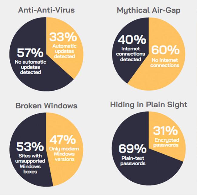 ot networks risk