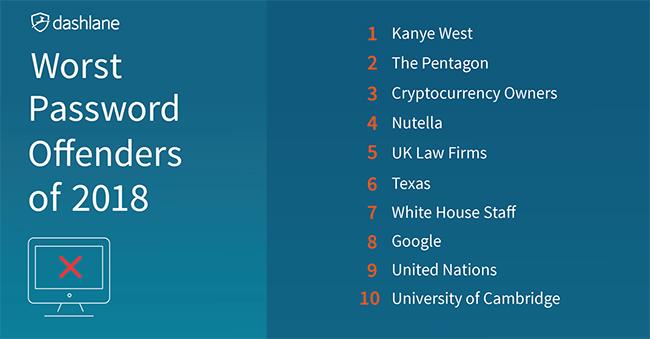 worst password offenders