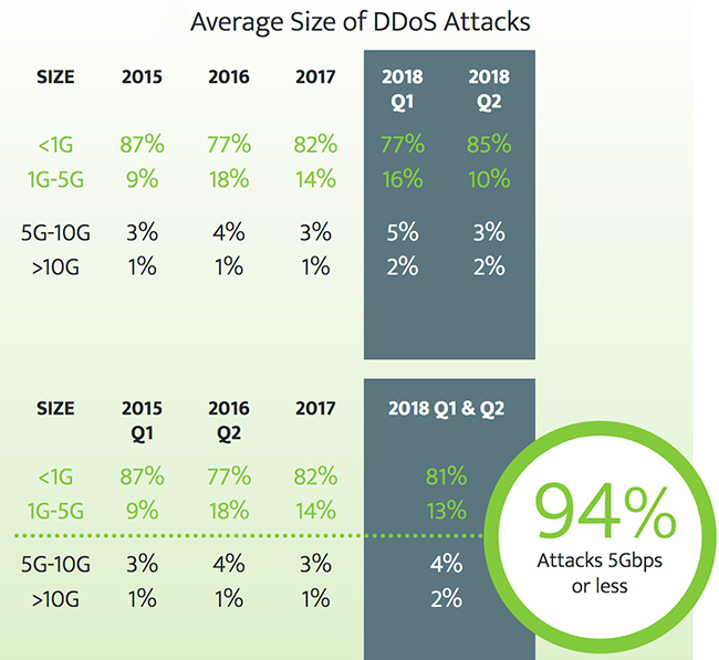 DDoS attack frequency grows