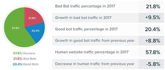 bad bot traffic
