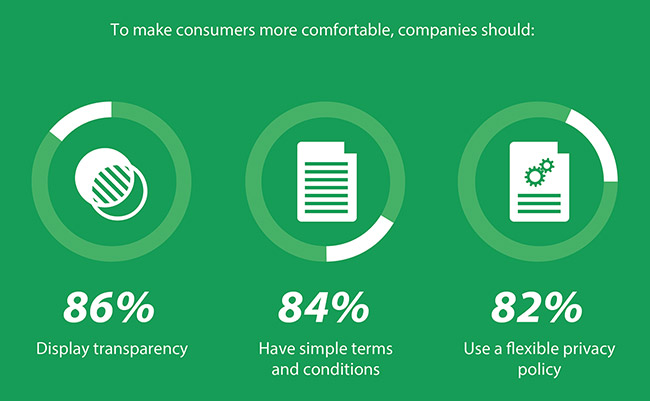 consumers exchange data businesses