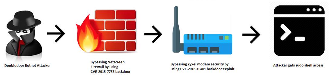 IoT botnet bypasses firewalls