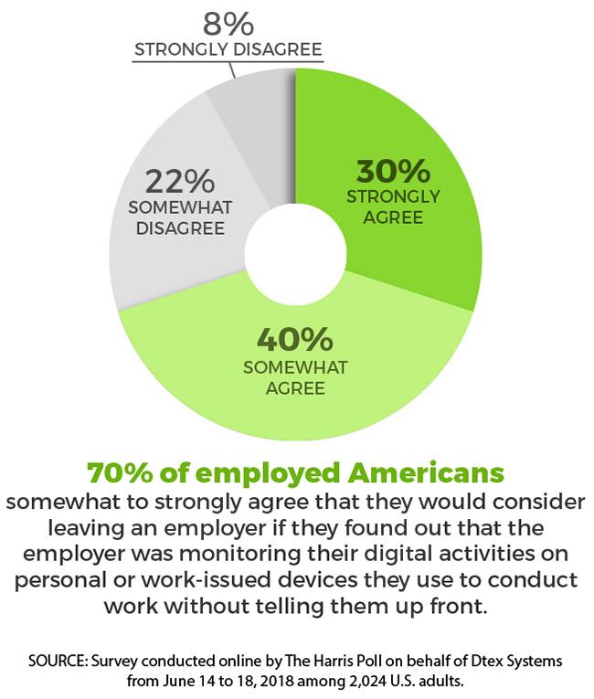 employee digital monitoring programs