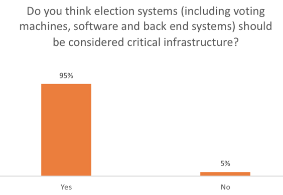 Election systems critical infrastructure