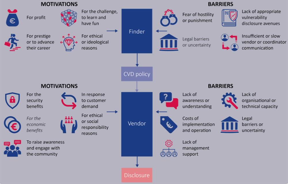 vulnerability disclosure economics