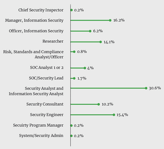 security pros salaries
