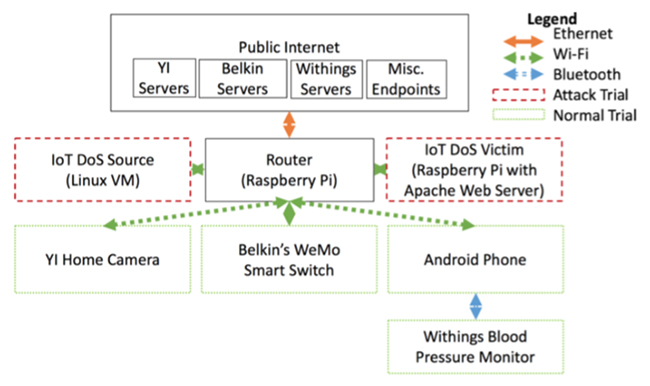 Real-time IoT DDoS detection