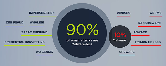 malware-less email attacks