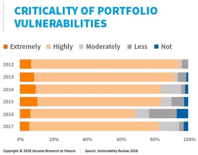 vulnerability landscape evolution