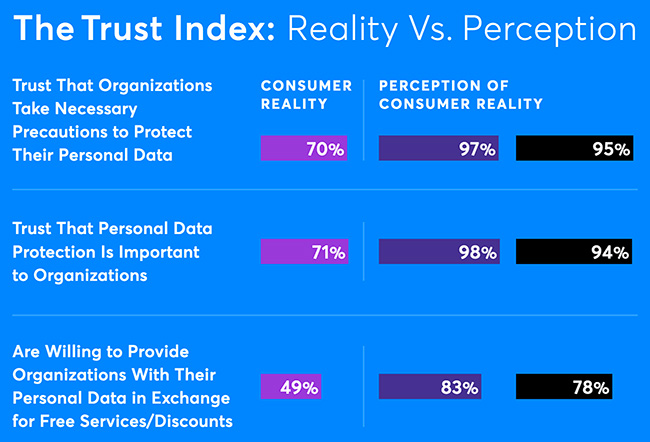digital trust today