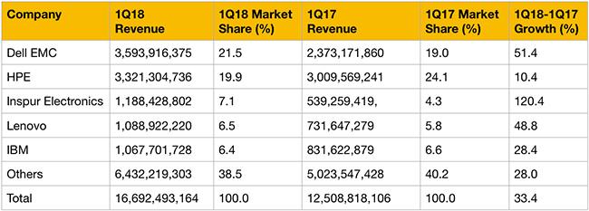 worldwide server revenue q1 2018