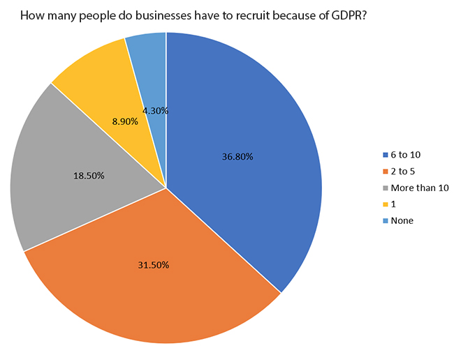 GDPR compliance costs