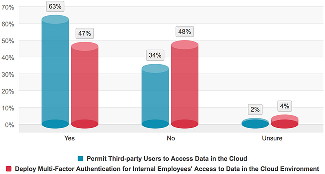 cloud popularity sensitive data risk