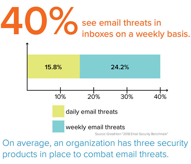 primary email security challenge