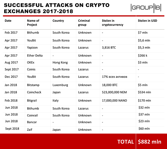targeted attacks crypto exchanges
