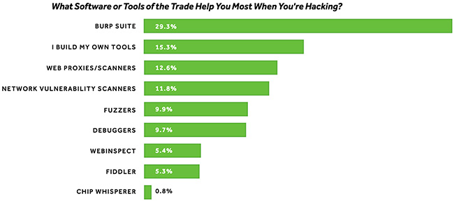 ethical hacking success
