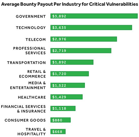 2018 Hacker-Powered Security Report