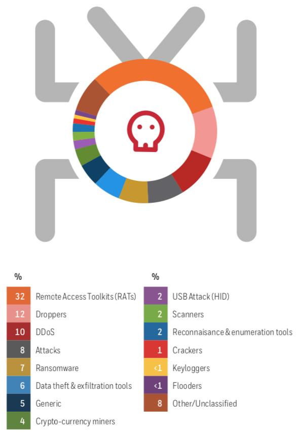 Industrial USB threats