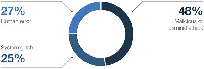 2018 Cost of a Data Breach Study