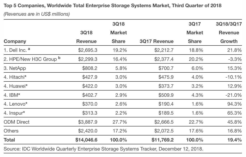 enterprise storage systems market revenue 3Q18