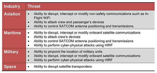 satcom systems security