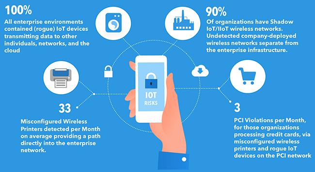 legacy security technologies IoT threats