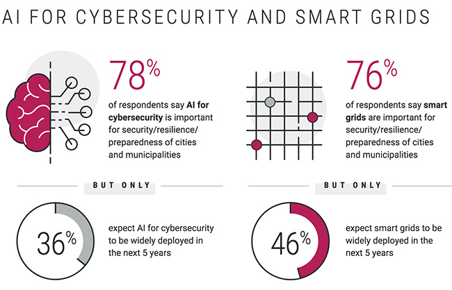 smart cities threats opportunities