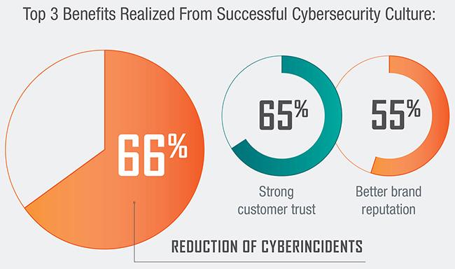 cybersecurity culture gap