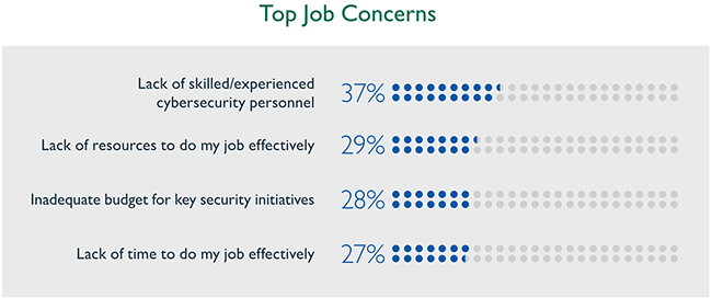 2018 (ISC)2 Cybersecurity Workforce Study