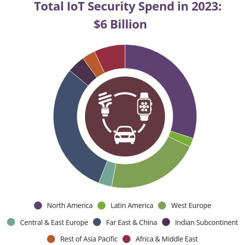 IoT security spend