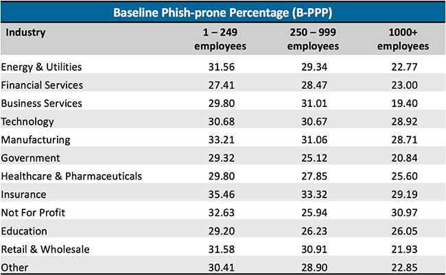 industry phishing risk