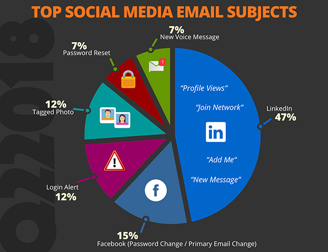 Global Phishing Email Subject Lines for Q2 2018